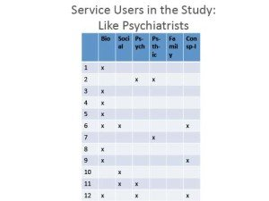 Service Users in the Study like Psychiatrists